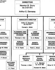 Organizational chart also national park service administrative history rh nps