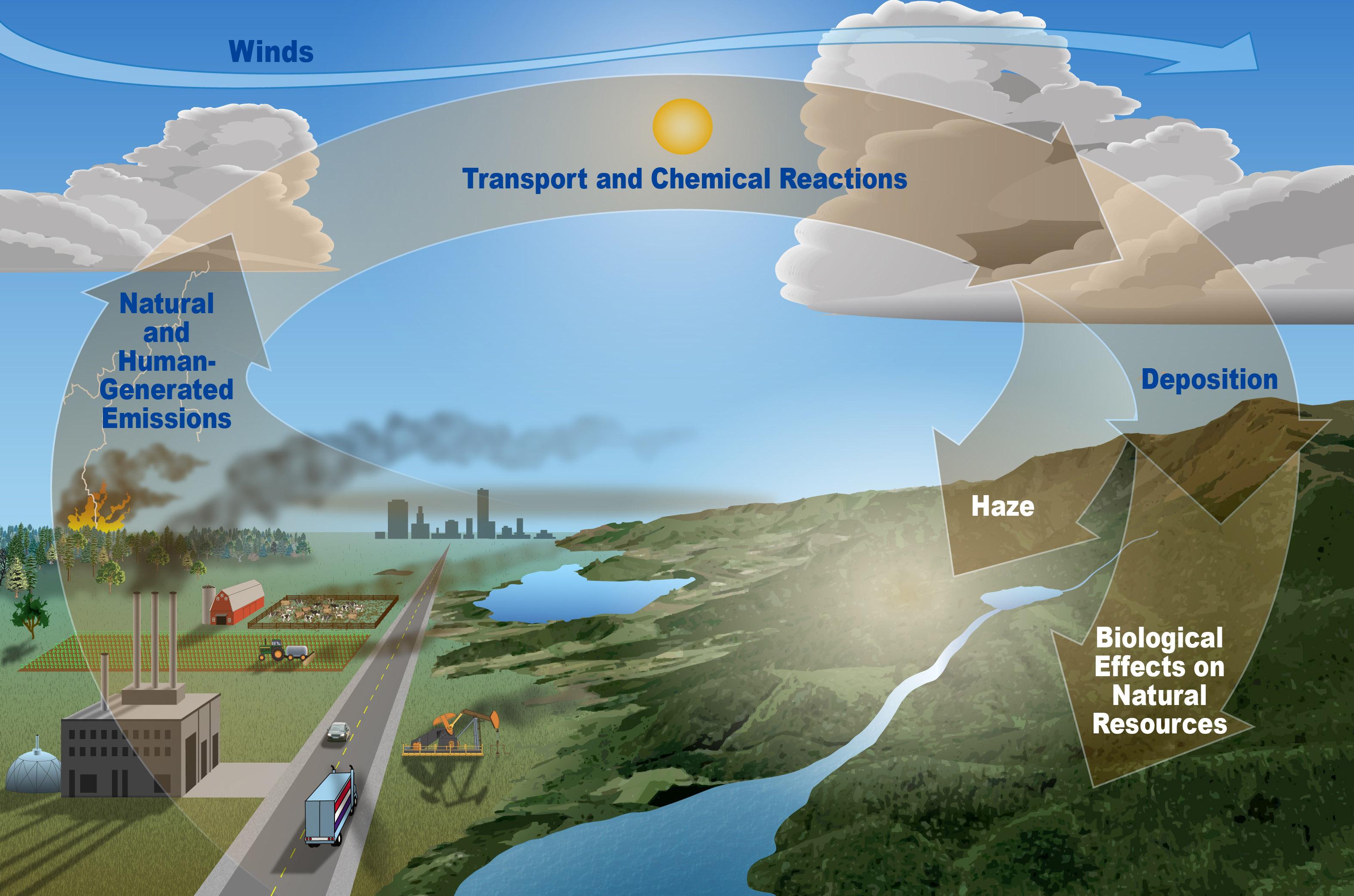 where does air pollution