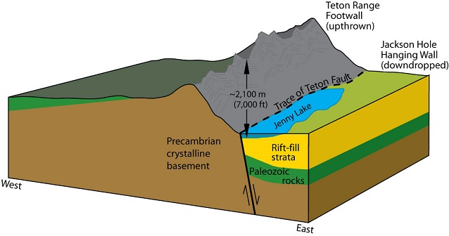 Plate Tectonics  Geology US National Park Service