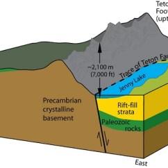 Fault Block Diagram Trane Electric Heat Wiring Plate Tectonics - Geology (u.s. National Park Service)