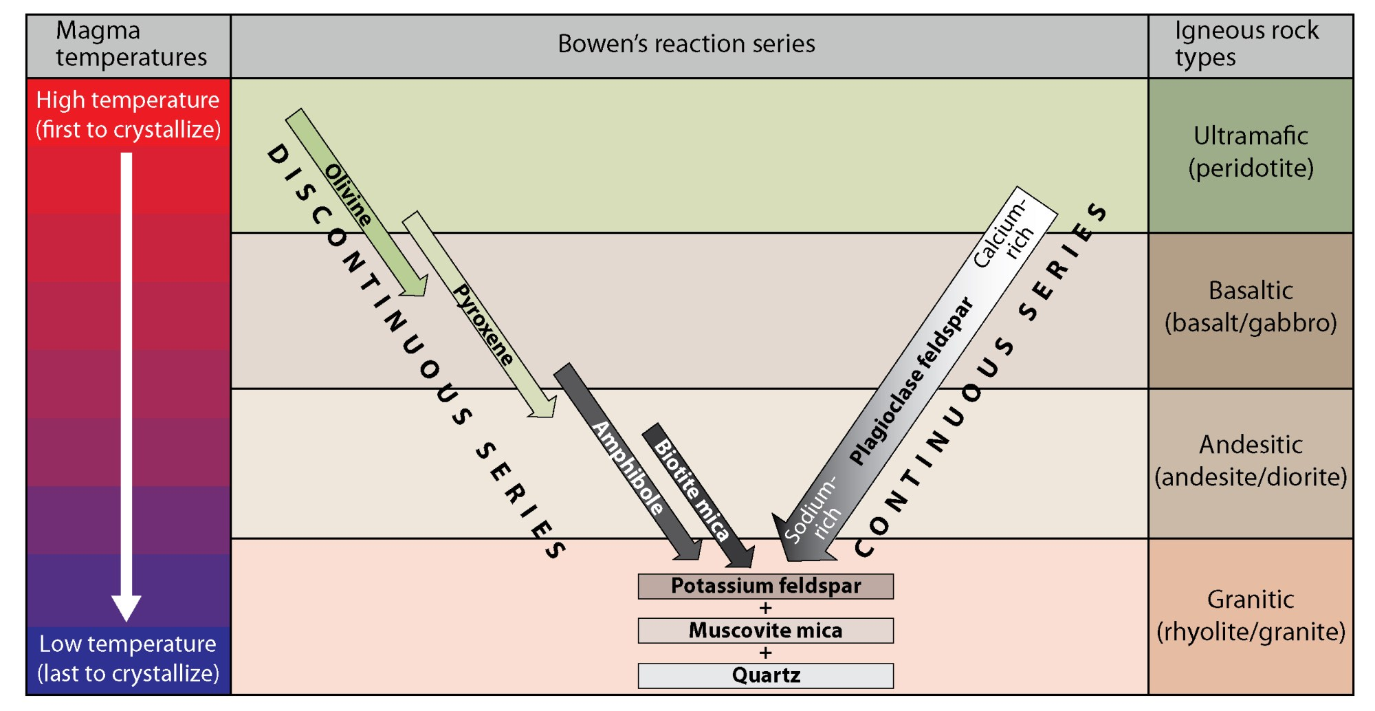 hight resolution of bowen s reaction series