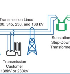 electrical power transmission and distribution electric grid in north america diagram  [ 2124 x 701 Pixel ]