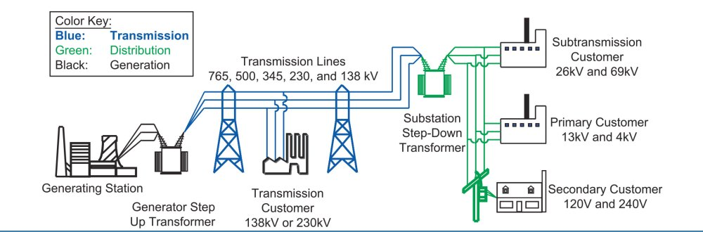 medium resolution of electrical power transmission and distribution electric grid in north america diagram