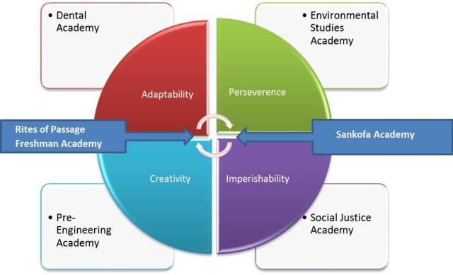 Academy & Pillar Alignment