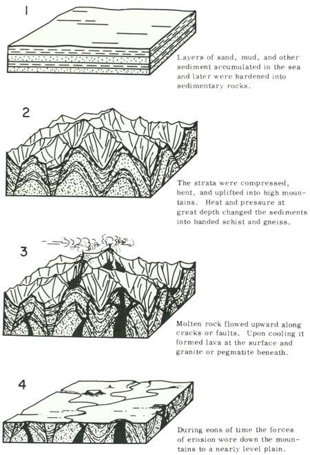 USGS: Geological Survey Bulletin 1508 (The geologic story