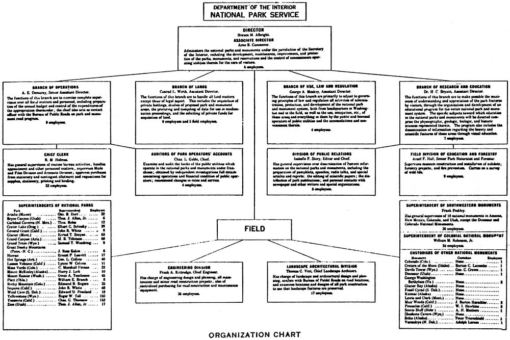 NPS Centennial: 1930's Expansion