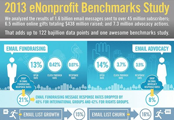 2013 eNonprofit Benchmarks Study