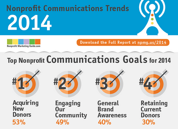 Nonprofit Communication Trends 2014