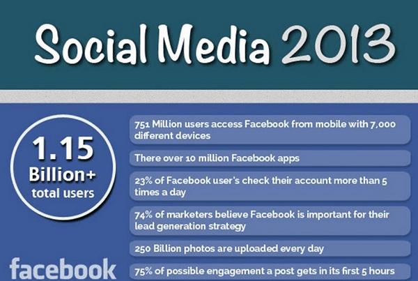 social media 2013 infographic