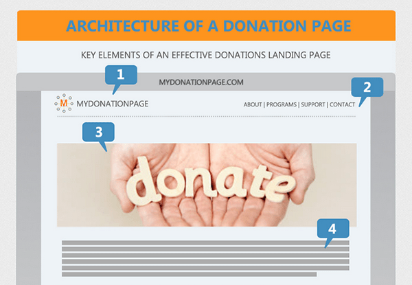 the perfect donate landing page infographic