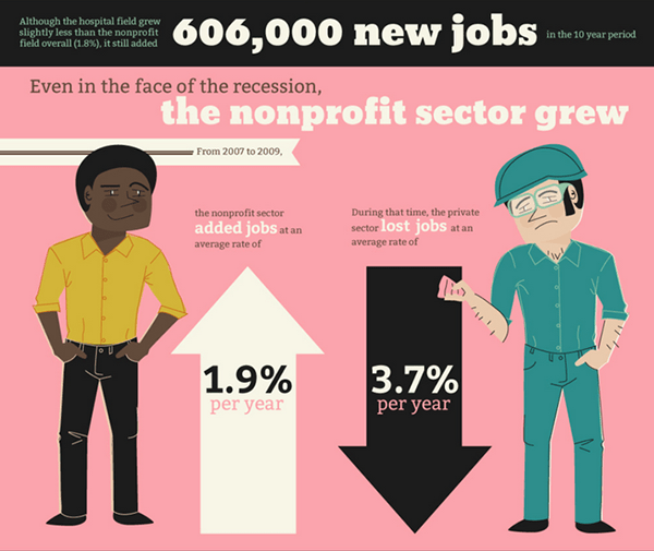 the rise of the nonprofit sector infographic