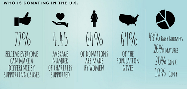 Women donate more