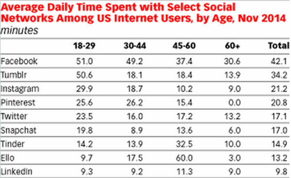 popular social networks with young people