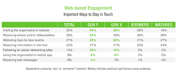 how to stay in touch with gen x