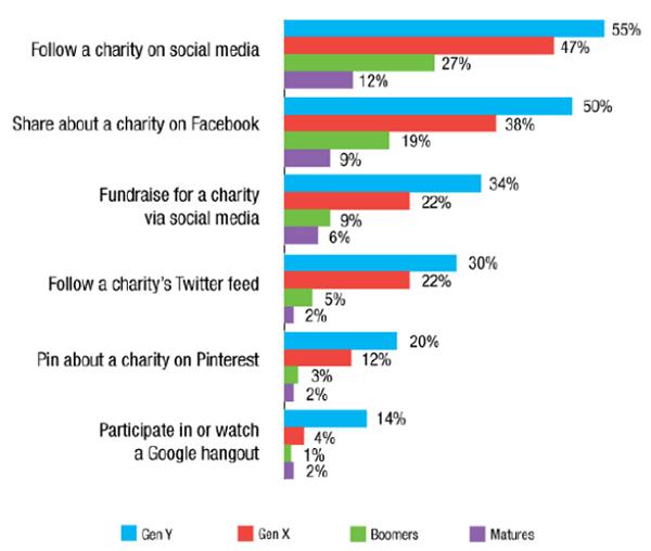 social media generation x