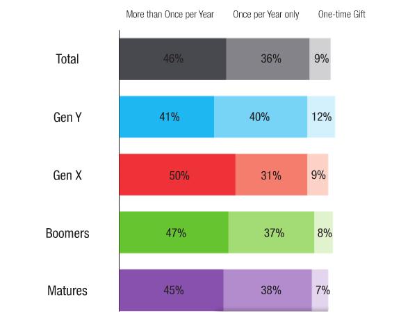 Gen-X-gives-most-often