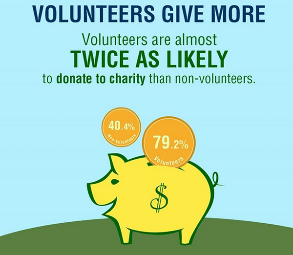 Volunteers-Give-More
