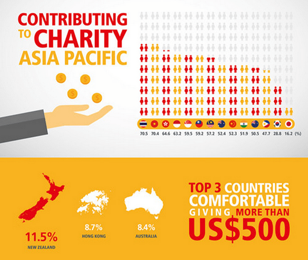 charity in asia pacific