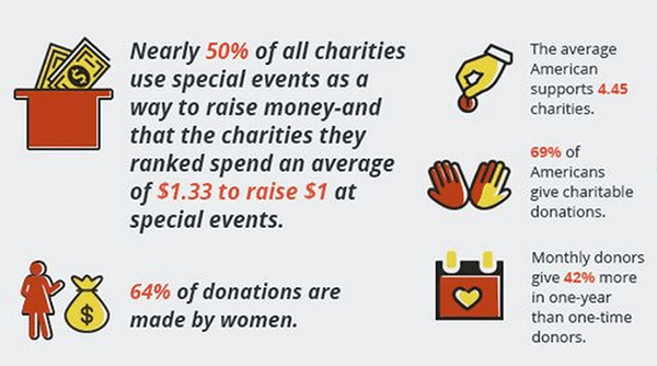 women donate most to charity