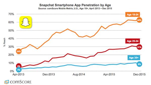 Snapchat demographics 2016