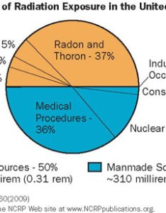 Pie chart showing sources of radiation exposure in the united states also nrc rh