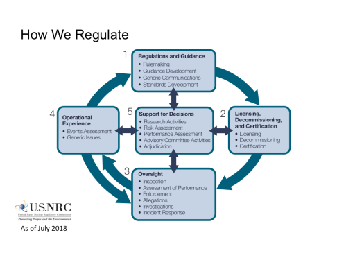 small resolution of how we regulate flowchart diagram with the title how we regulate and the