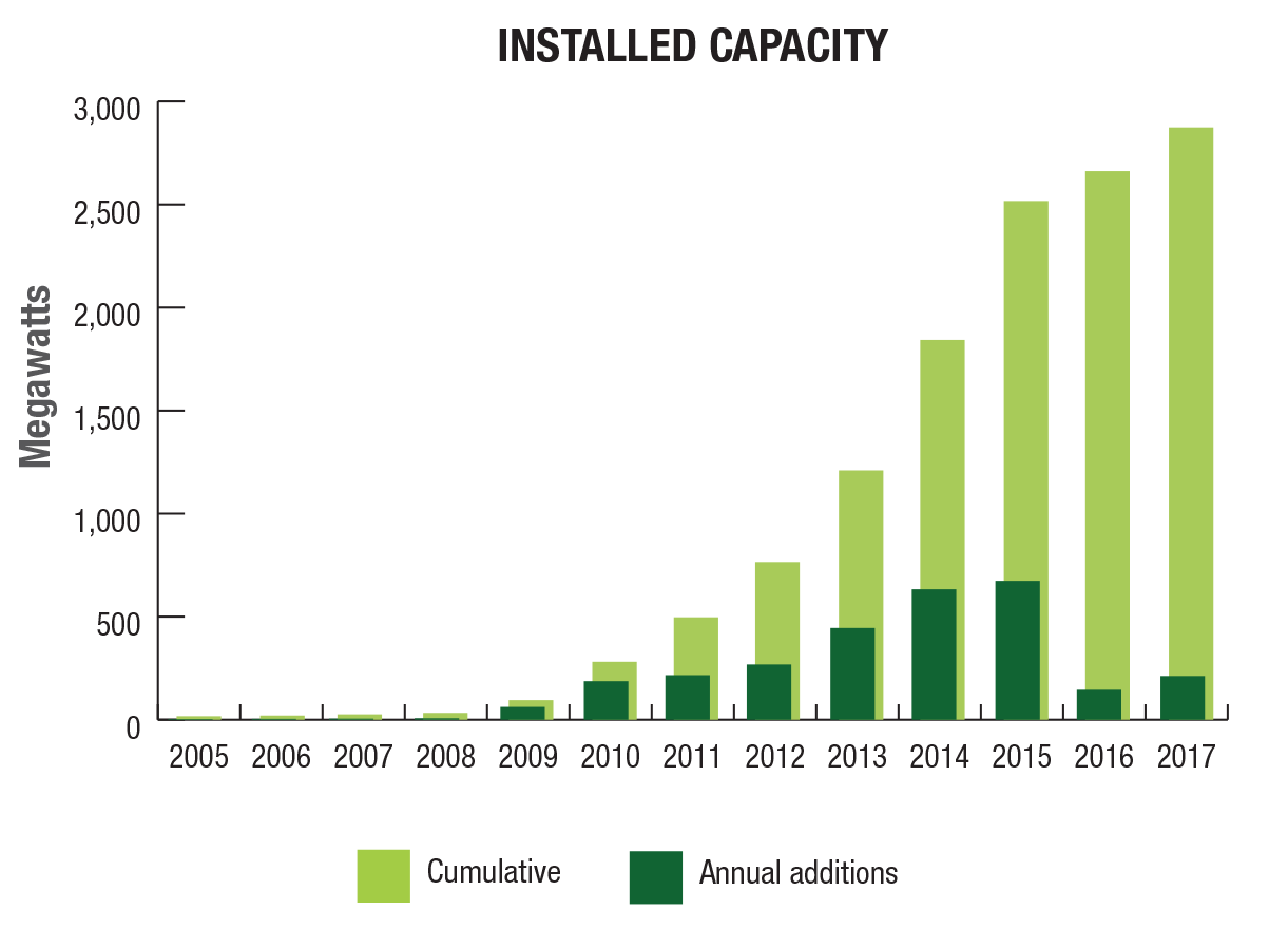 hight resolution of solar pv in canada