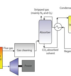 for electric power generation there are essentially three pathways for co2 capture they are [ 1444 x 846 Pixel ]