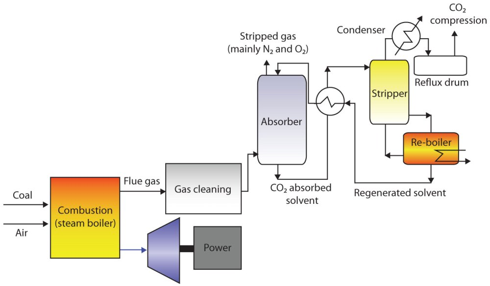 medium resolution of for electric power generation there are essentially three pathways for co2 capture they are