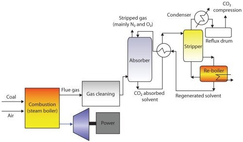 small resolution of for electric power generation there are essentially three pathways for co2 capture they are