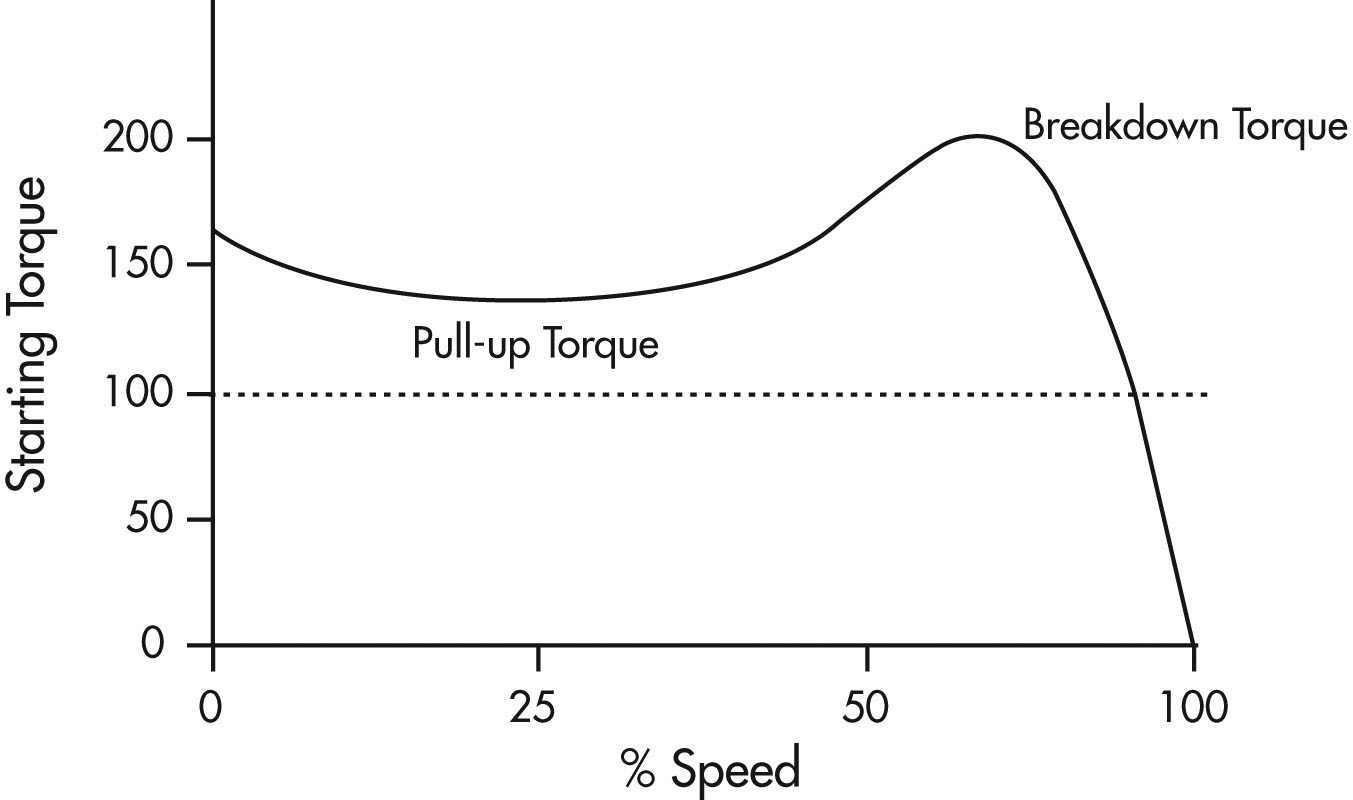 hight resolution of torque speed curve of an induction motor