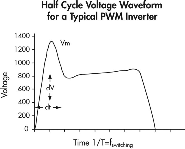 Half Cycle Voltage Waveform for a Typical PWM Inverter