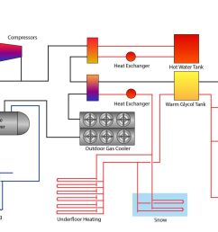 appendix 5 figure 1 diagram of an arena refrigeration system with co2 under the slab of ice [ 1600 x 1066 Pixel ]