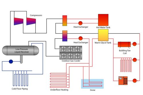 small resolution of appendix 5 figure 1 diagram of an arena refrigeration system with co2 under the slab of ice