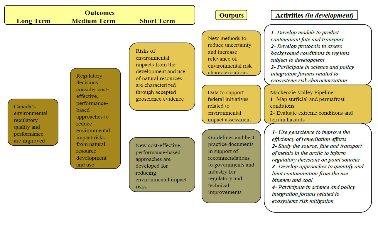Evaluation Of The Environmental Stu S And Assessments Sub Activity 08 To 12