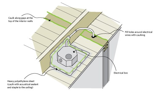 small resolution of figure 5 7 sealing an electrical box
