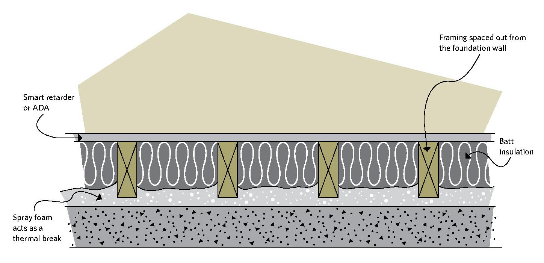 Ductwork Insulating Metal Attic