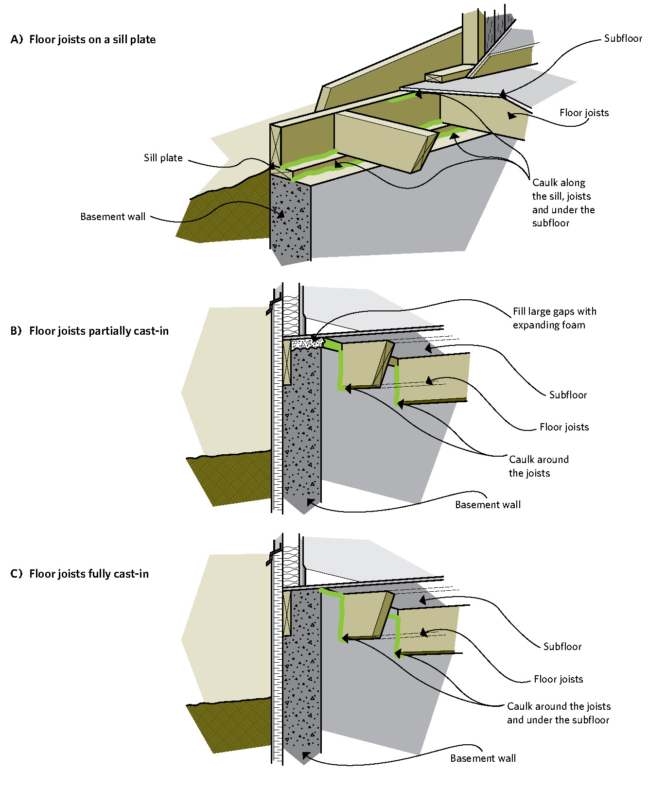 hight resolution of figure 6 18 reducing air leakage in the joist header area