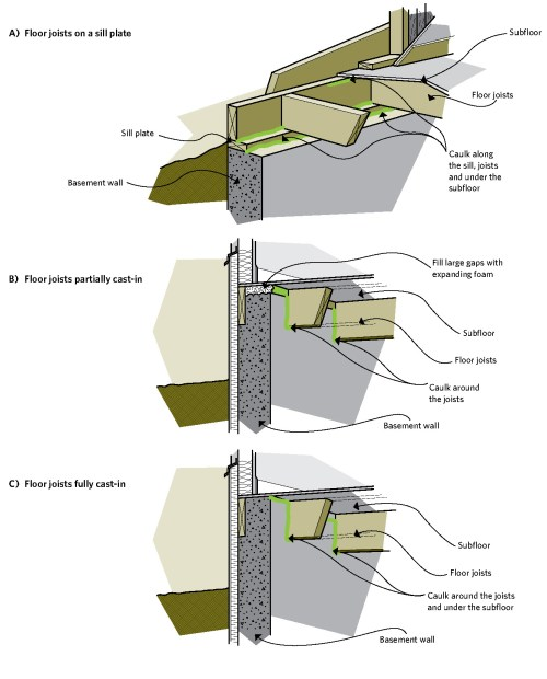 small resolution of figure 6 18 reducing air leakage in the joist header area