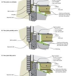 figure 6 19 insulating the joist header area [ 1425 x 1695 Pixel ]