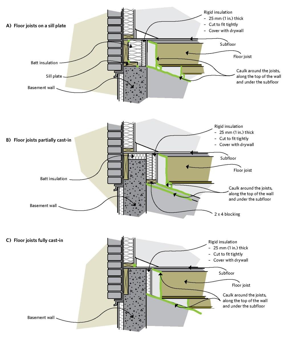 medium resolution of figure 6 19 insulating the joist header area