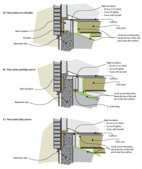 small resolution of figure 6 19 insulating the joist header area