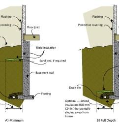 figure 6 4 exterior basement insulation [ 1363 x 922 Pixel ]