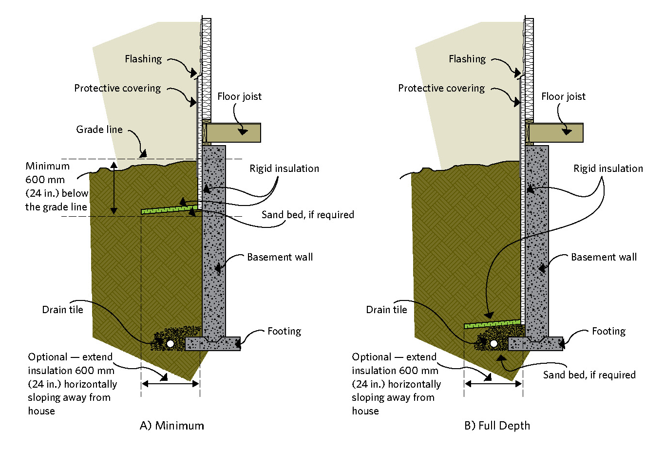 hight resolution of figure 6 4 exterior basement insulation