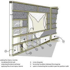 House Insulation Diagram Aprilaire 700 Nest Wiring Keeping The Heat In Chapter 7 Insulating Walls Natural Figure 5 Two Thirds Or More Of Total Value Must Be On Cold Side Air And Vapour Barrier