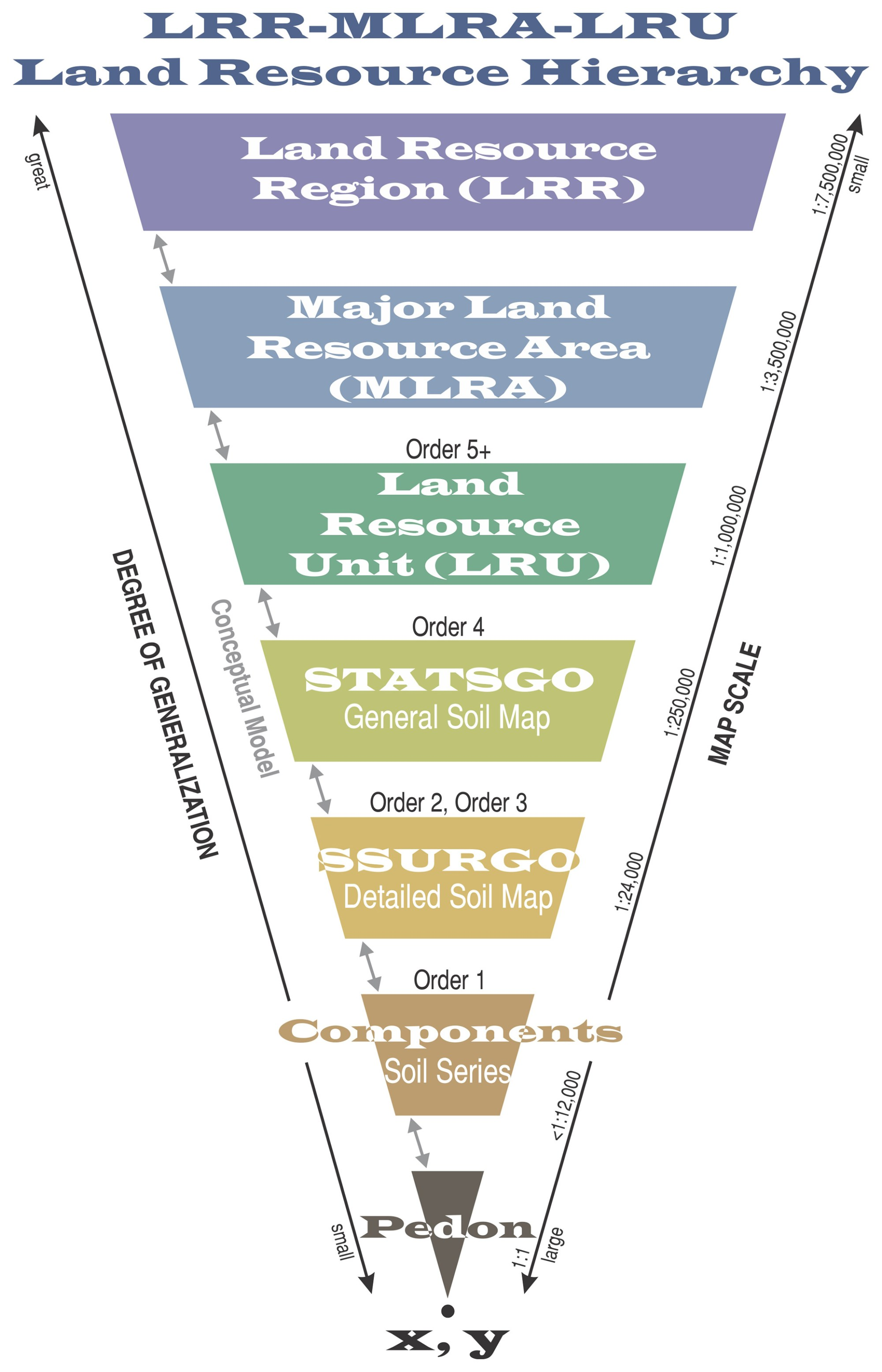 hight resolution of soil geography hierarchy diagrams land resource hierarchy