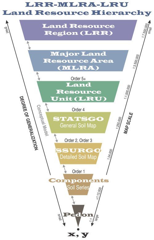 small resolution of soil geography hierarchy diagrams land resource hierarchy