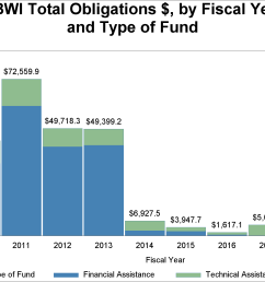 cbwi total obligations by fiscal year [ 2800 x 1400 Pixel ]