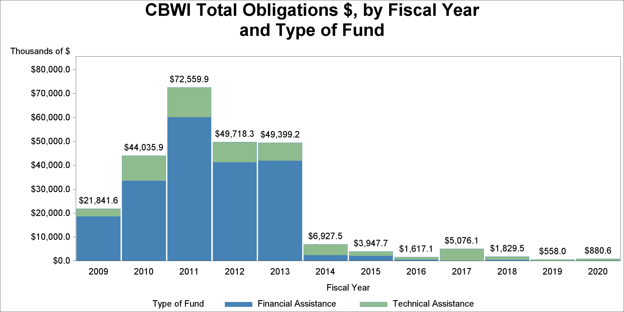 hight resolution of cbwi total obligations by fiscal year