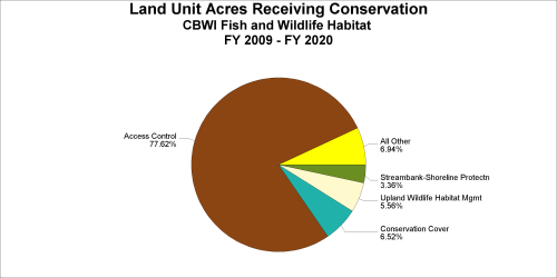 small resolution of land unit acres receiving conservation fy 2009 2018